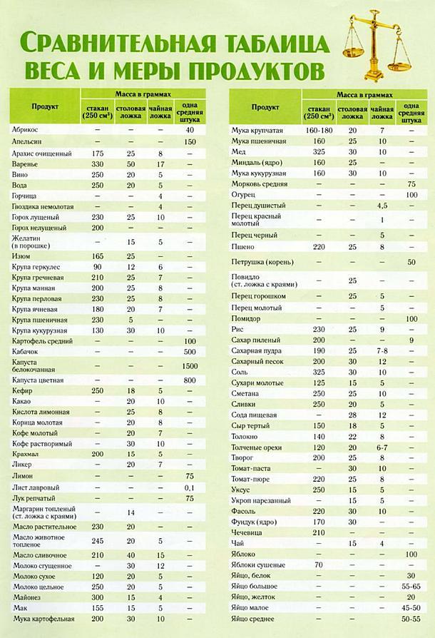 Как измерить грамм в домашних условиях