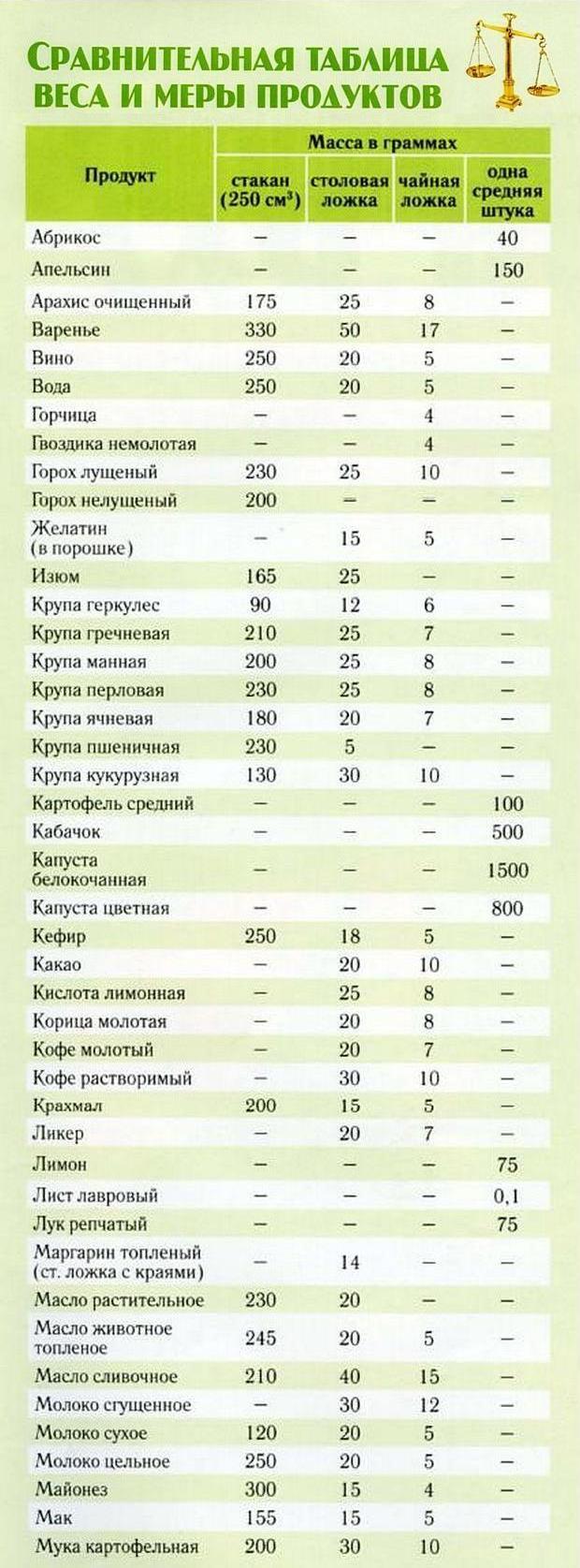 Как измерять в домашних условиях один грамм 380